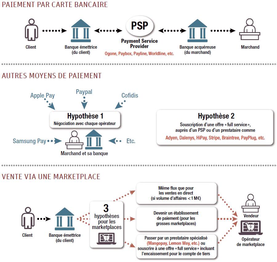 Variables du paiement en ligne