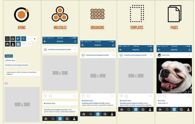 Exemple d'Atomic Design selon fabernovel.com