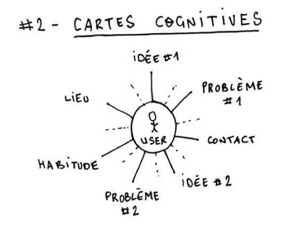 cartes-cognitives