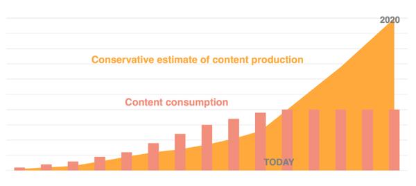 La production de contenu vs la consommation des contenus