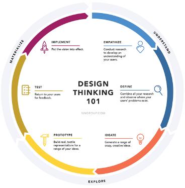 design thinking et stratégie éditoriale