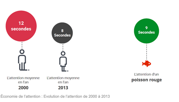 Évolution de l'attention de 2000 à 2013