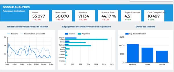 Google Analytics : indicateurs de tracking des parcours des visiteurs