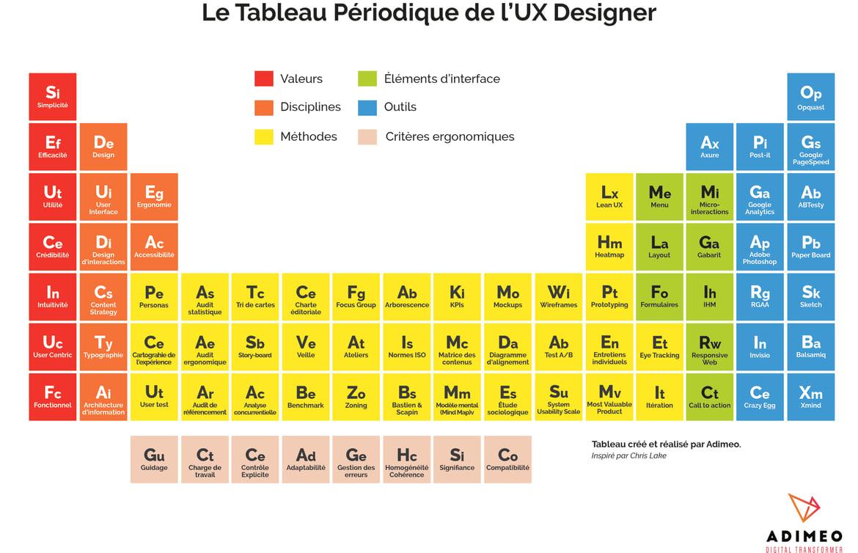 Tableau Mendeleiev UX Designer.jpg