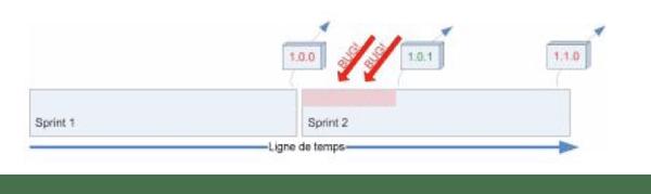 Un sprint doit prendre en considération les problèmes de son prédécesseur
