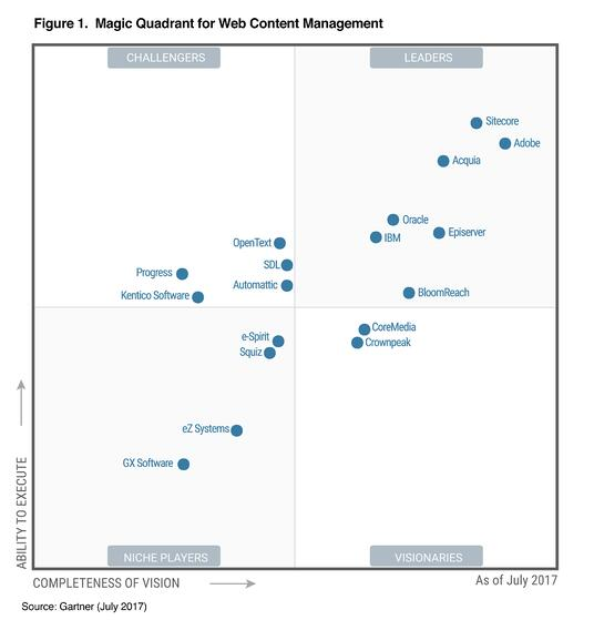 gartner-magic-quadrant-for-web-content-management-2017