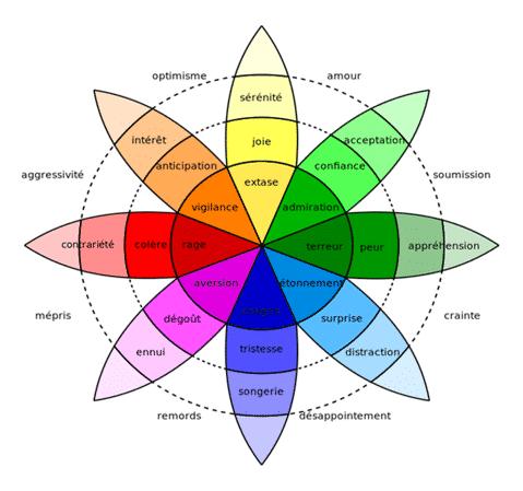 roue-emotion