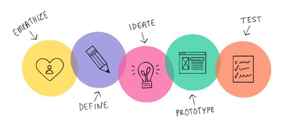 optimisez lux de vos applications mobiles - design thinking