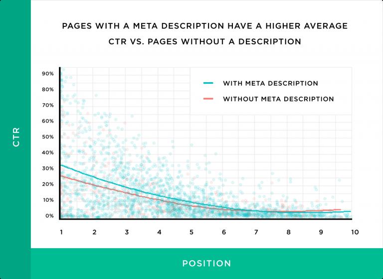 Graphique représentant le CTR des pages ayant une méta-description et le CTR de celles n'en ayant pas