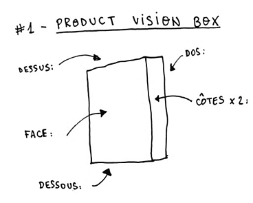 La méthode de la product vision box