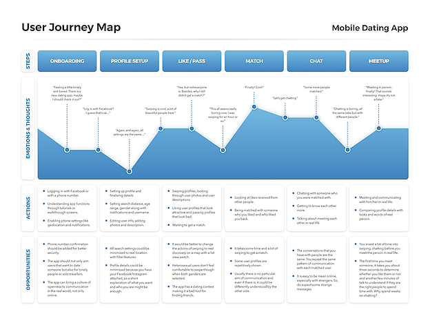 Exemple d'un User Journey