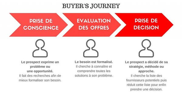 analyse-semantique-buyer-journey