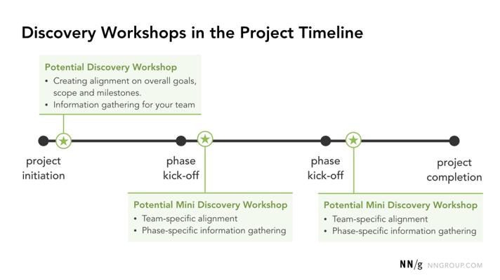 Timeline de l'atelier de découverte par Nielsen Norman Group.