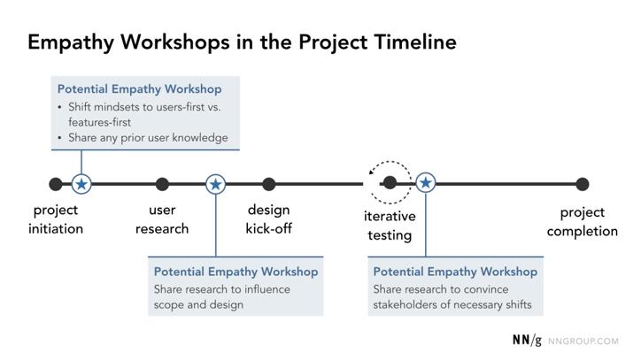 Timeline de l'atelier d'empathie par Nielsen Norman Group.