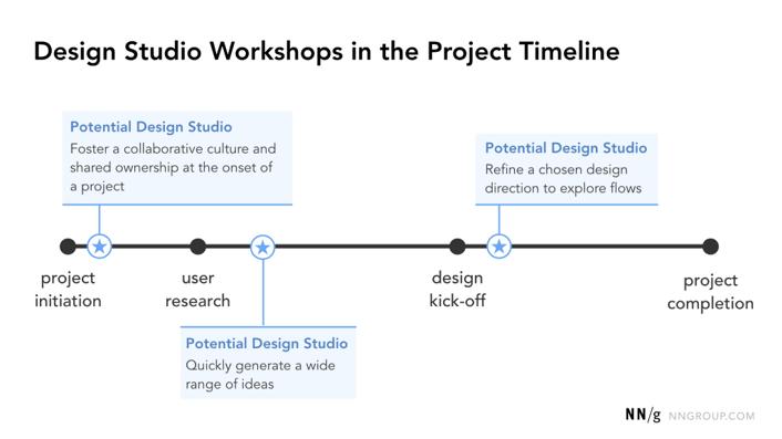 Timeline de l'atelier de conception par Nielsen Norman Group.