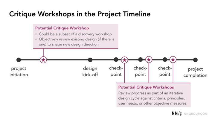 Timeline de l'atelier de critique par Nielsen Norman Group.
