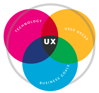 ux-techno-business-userneeds