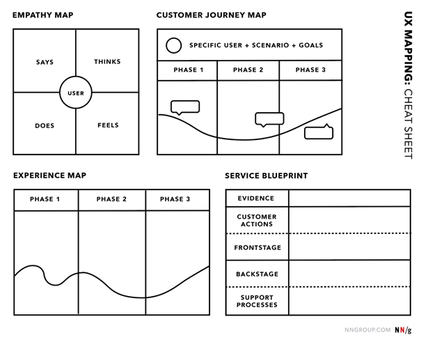 Empathy Map, Customer Journey Map, Experience Map et Service Blueprint, différents outils pour cartographier l'UX