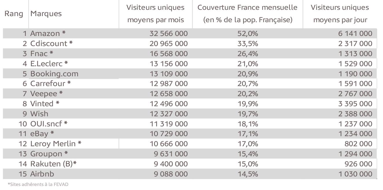 Top 15 des sites et applications «e-commerce» les plus visités en France