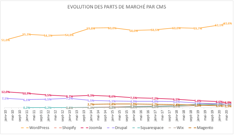 Graphique représentant l'évolution des parts de marché par CMS